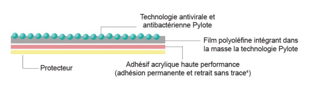 schéma de l'action virucide de la technologie pylote / film coversafe